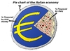 Cartoon: Italian economy pizza pie chart (small) by BinaryOptions tagged binary,option,trading,trader,options,caricature,webcomic,cartoon,editorial,financial,business,economic,euro,eurozone,eur,italy,italian,pizza,pie,chart,optionsclick