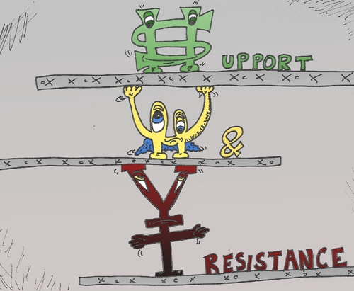 Cartoon: binary option support resistance (medium) by BinaryOptionsBinaires tagged resistance,support,technique,strategy,investor,investing,investment,forex,comic,cartoon,caricature,usd,eur,jpy,dollar,euro,yen,optionsclick,options,option,binary
